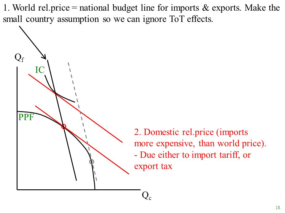 1. World rel. price = national budget line for imports & exports