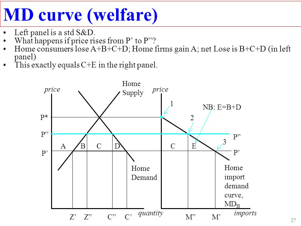 MD curve (welfare) Left panel is a std S&D.