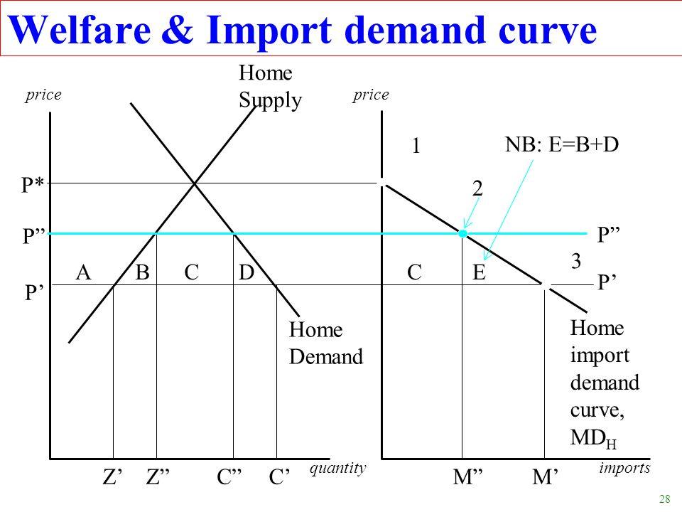 Welfare & Import demand curve
