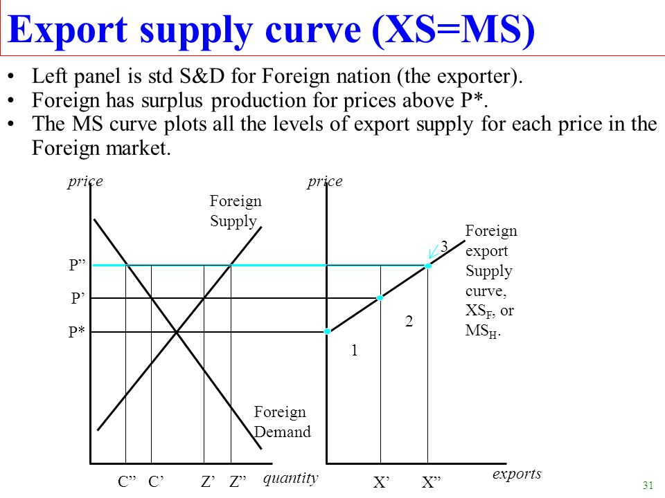 Export supply curve (XS=MS)