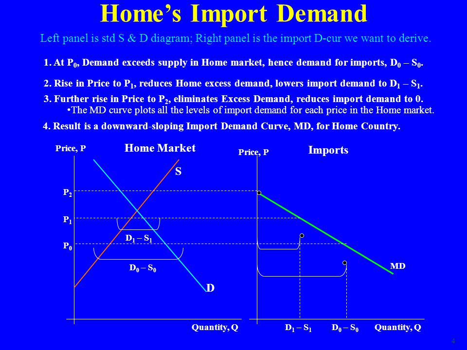 Home's Import Demand Left panel is std S & D diagram; Right panel is the import D-cur we want to derive.