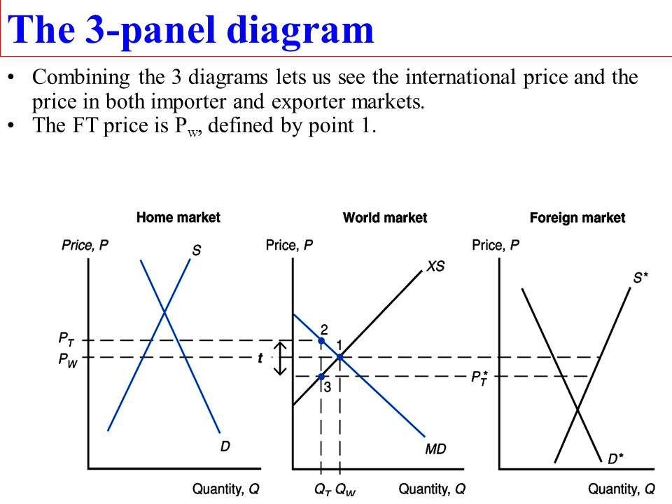 The 3-panel diagram Combining the 3 diagrams lets us see the international price and the price in both importer and exporter markets.