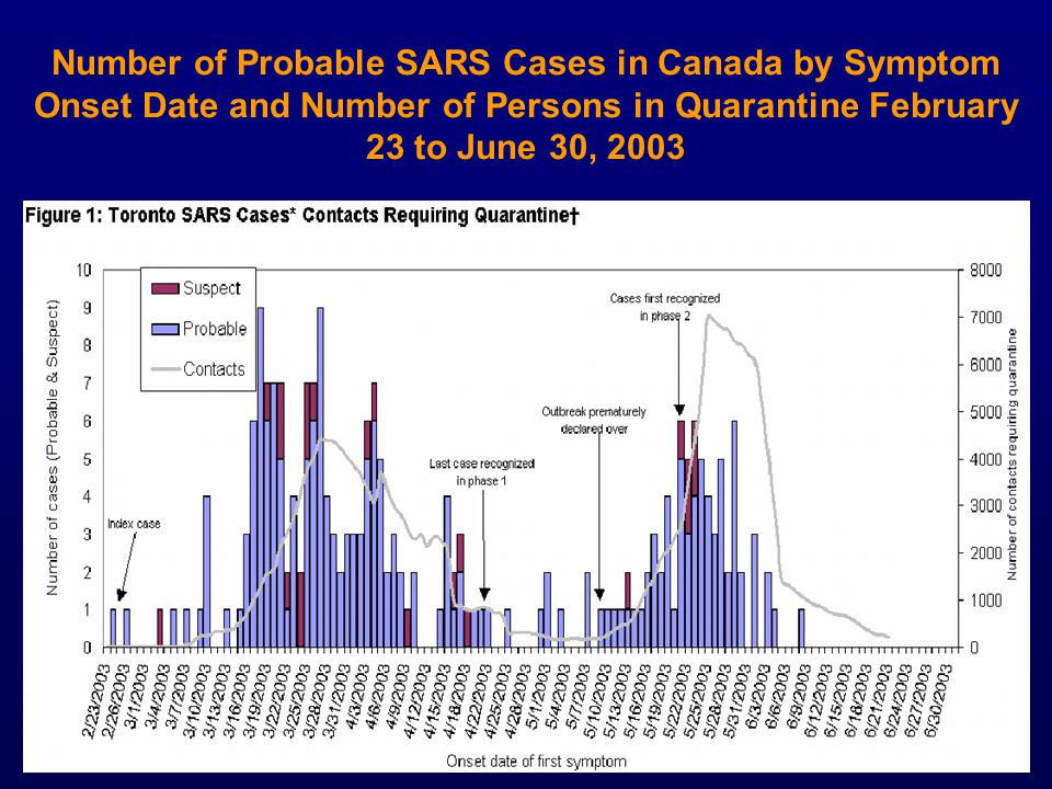 Number of Probable SARS Cases in Canada by Symptom Onset Date and Number of Persons in Quarantine February 23 to June 30, 2003