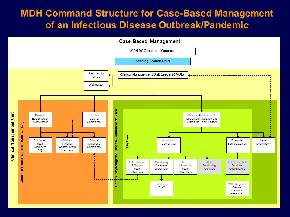 MDH Command Structure for Case-Based Management of an Infectious Disease Outbreak/Pandemic
