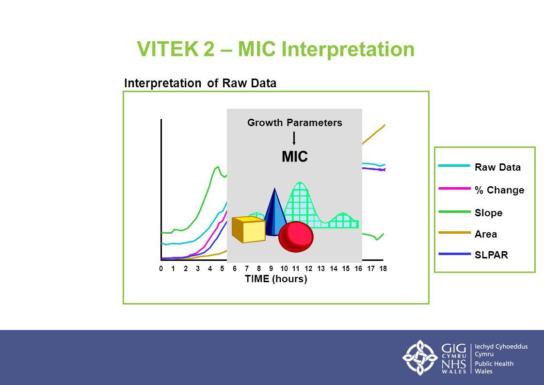 VITEK 2 – MIC Interpretation