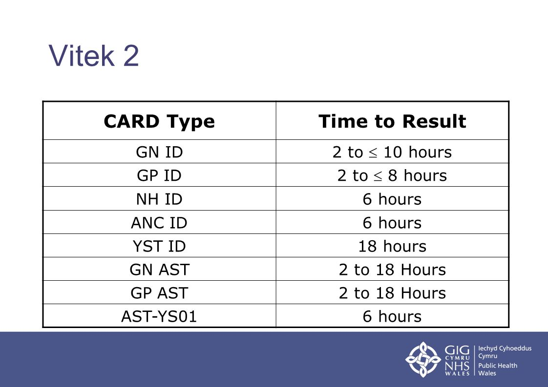 Vitek 2 CARD Type Time to Result GN ID 2 to  10 hours GP ID