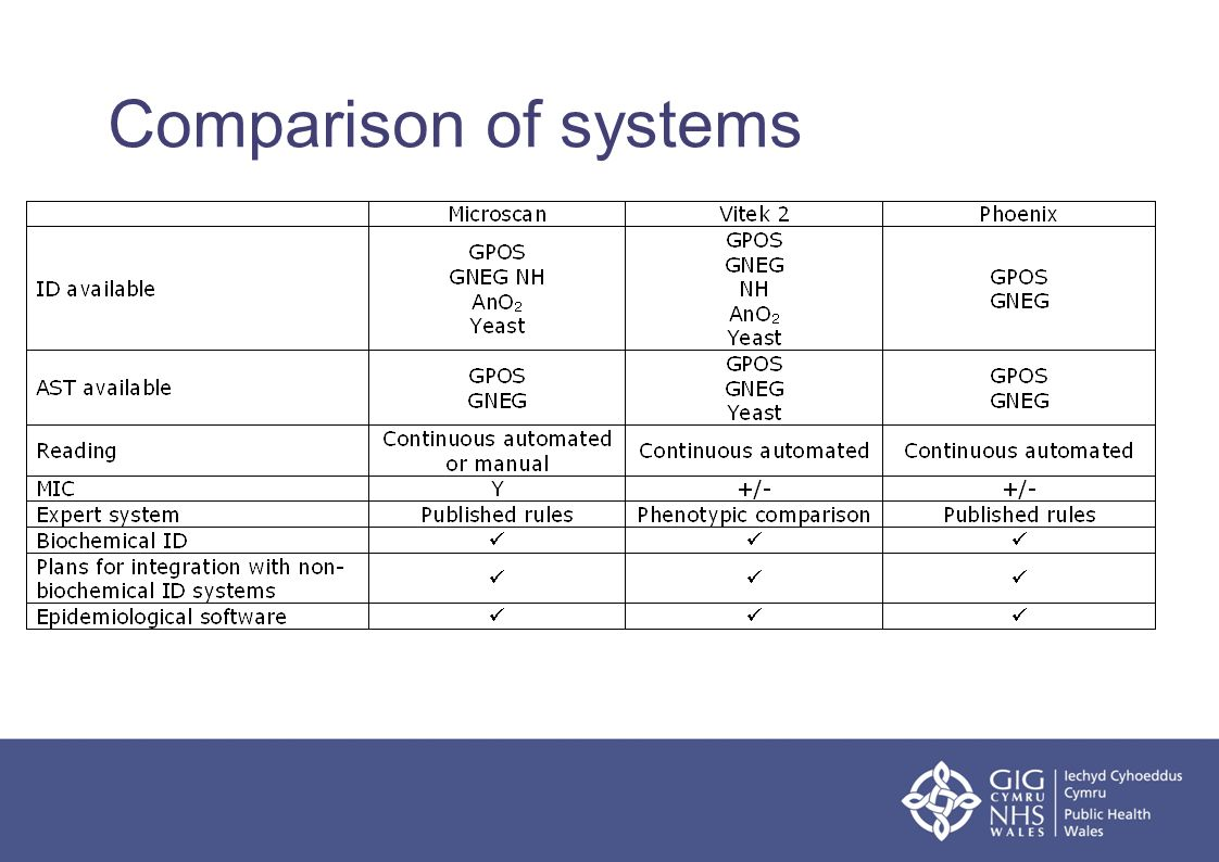 Comparison of systems
