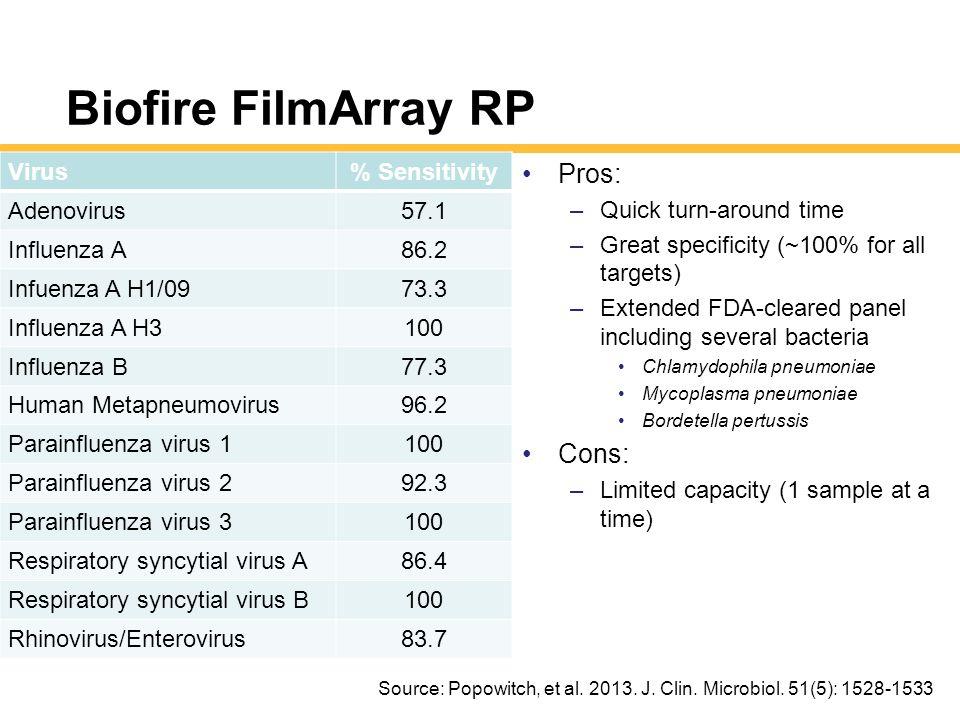 Biofire FilmArray RP Pros: Cons: Virus % Sensitivity Adenovirus 57.1