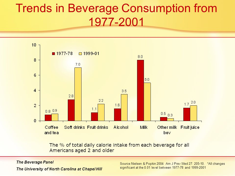Trends in Beverage Consumption from 1977-2001