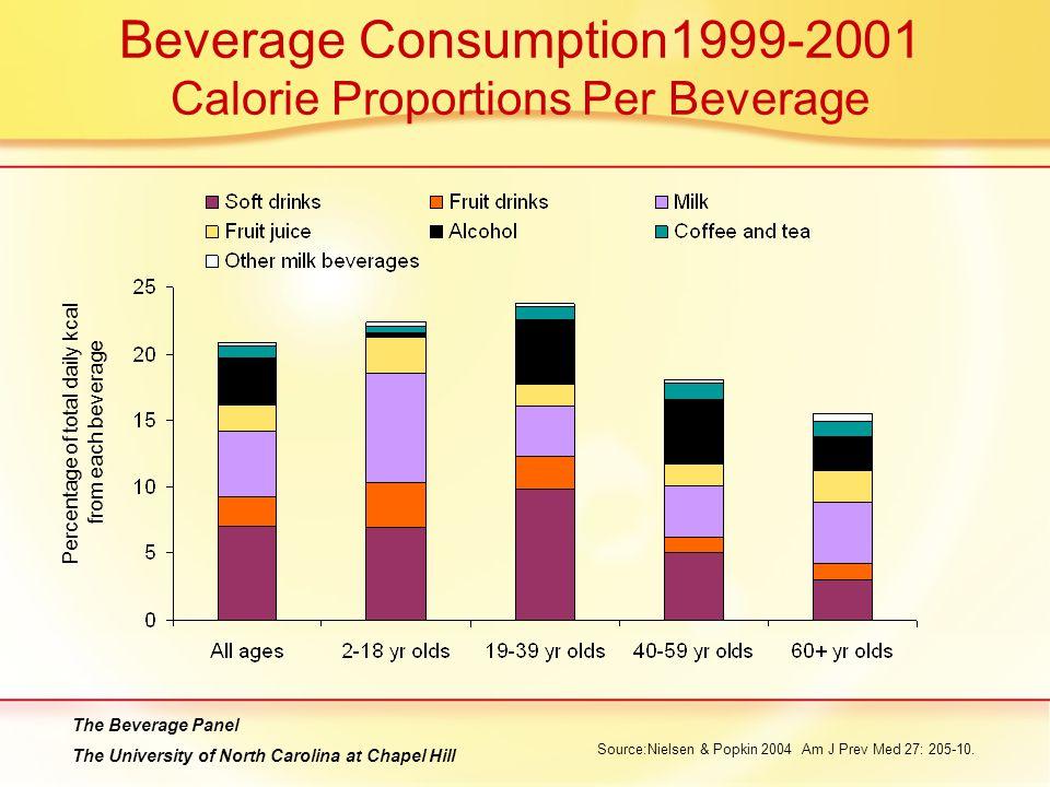 Beverage Consumption1999-2001 Calorie Proportions Per Beverage