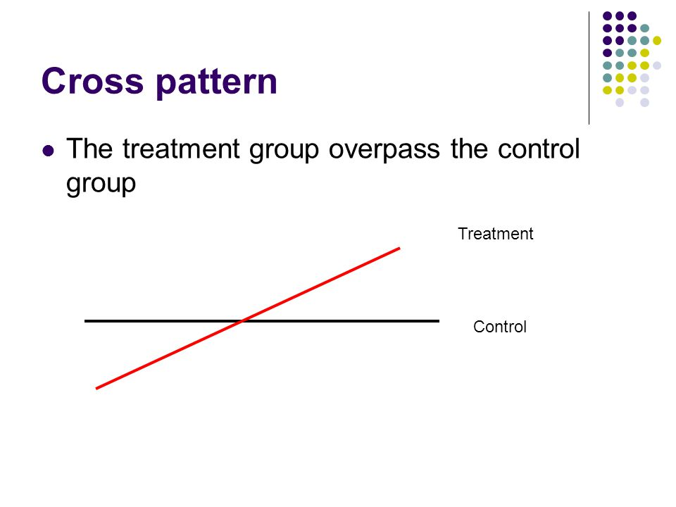 Cross pattern The treatment group overpass the control group Treatment