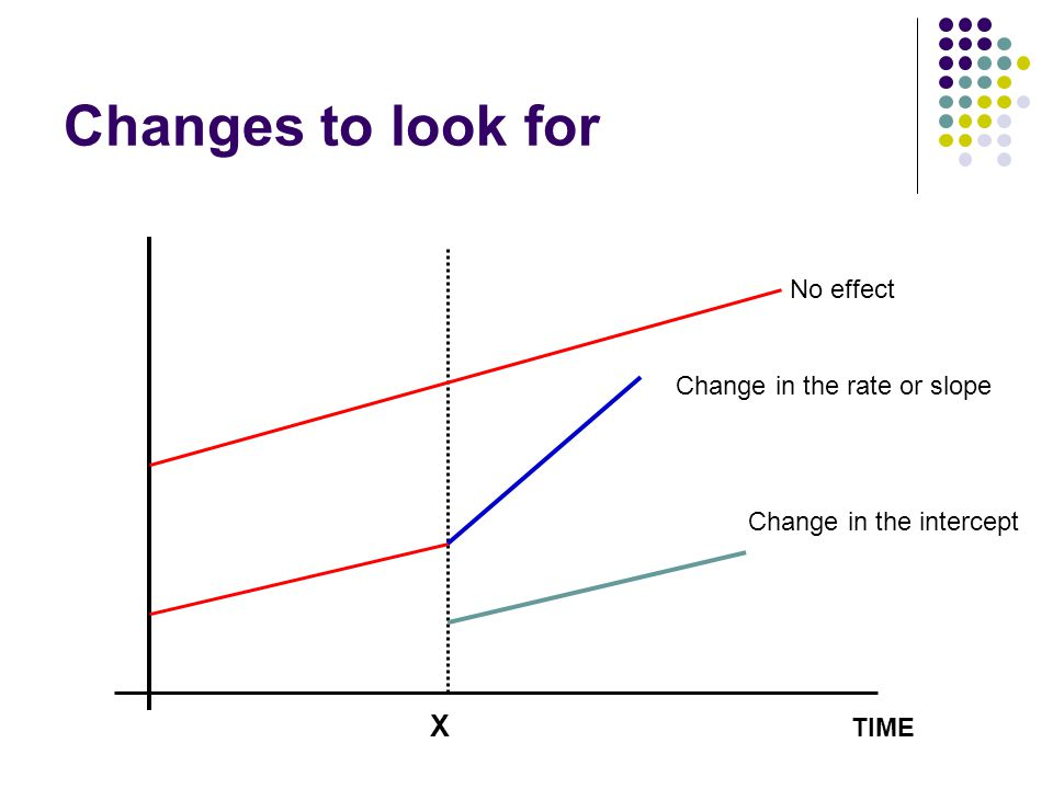 Changes to look for X No effect Change in the rate or slope
