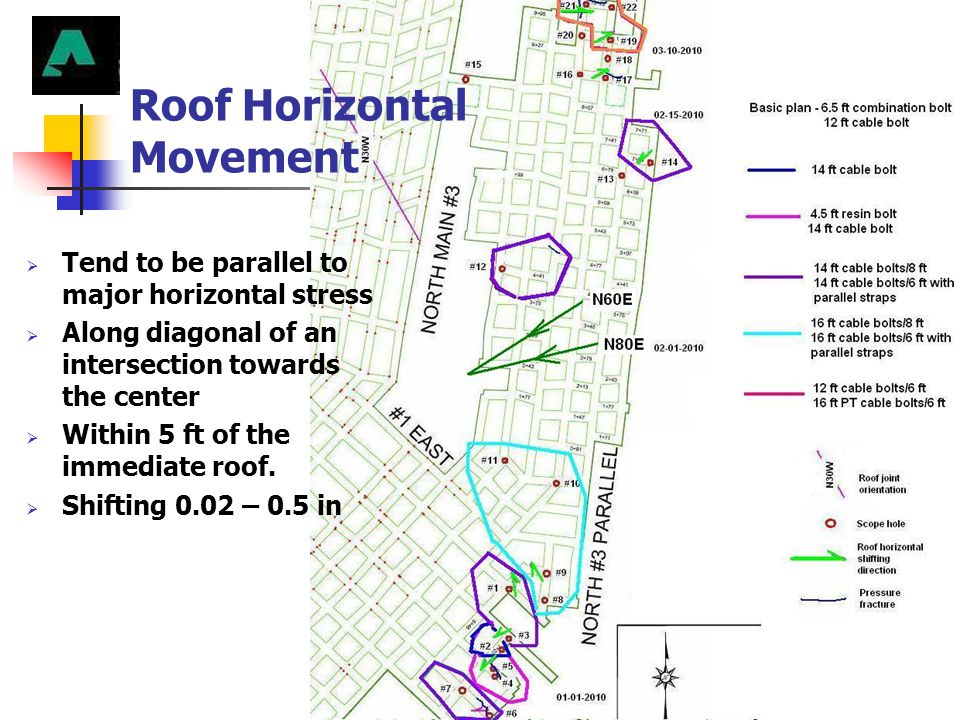 Roof Horizontal Movement