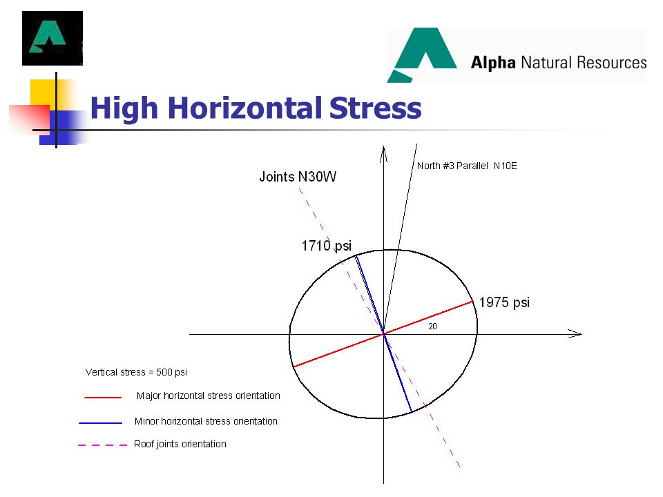 High Horizontal Stress
