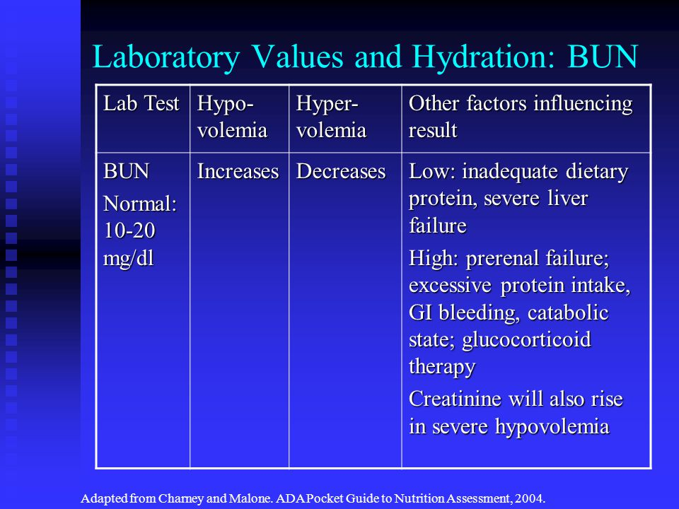 Laboratory Values and Hydration: BUN