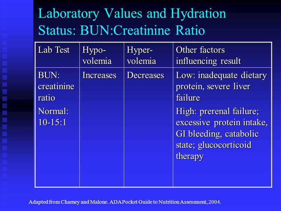 Laboratory Values and Hydration Status: BUN:Creatinine Ratio