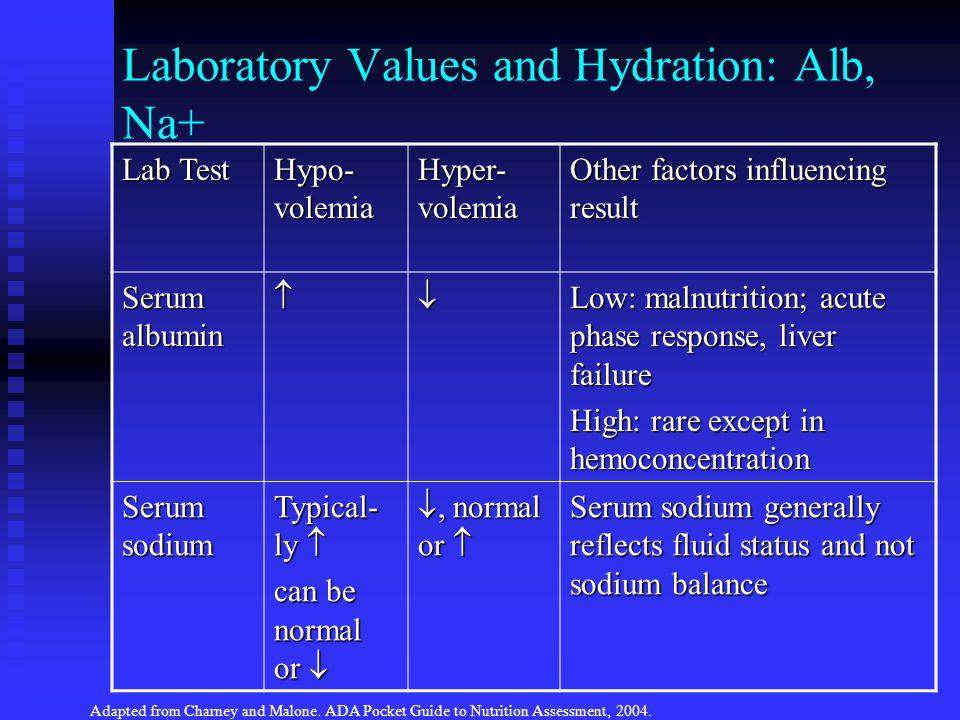 Laboratory Values and Hydration: Alb, Na+