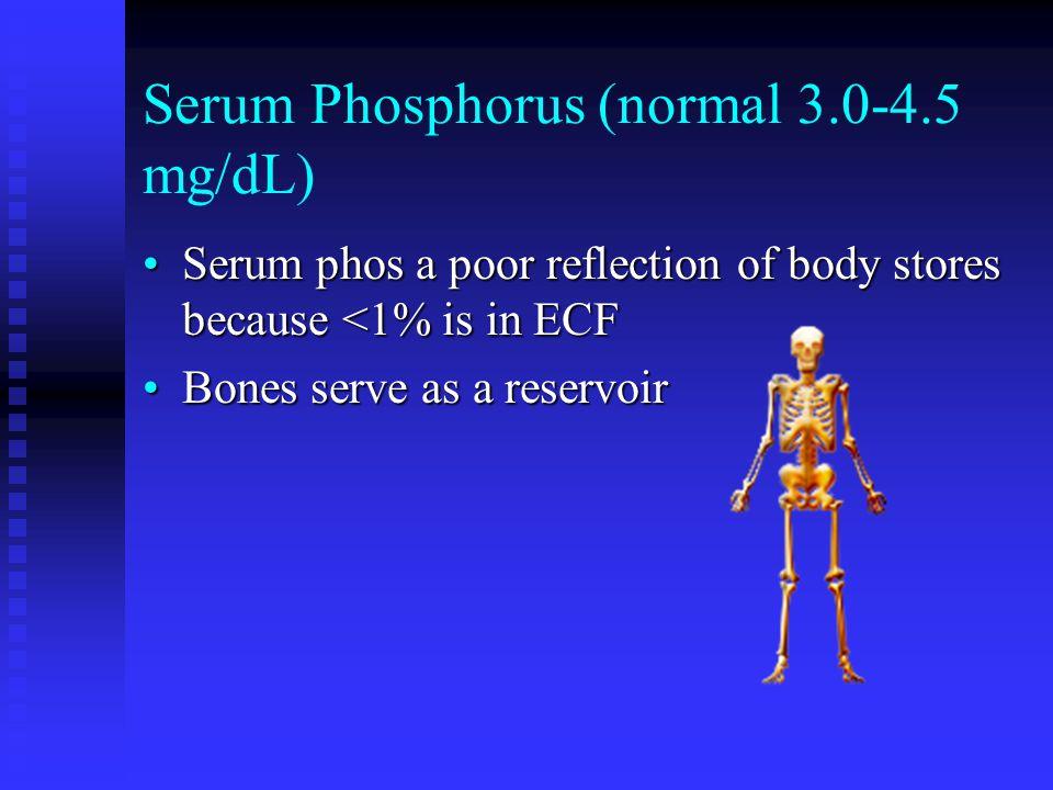 Serum Phosphorus (normal 3.0-4.5 mg/dL)