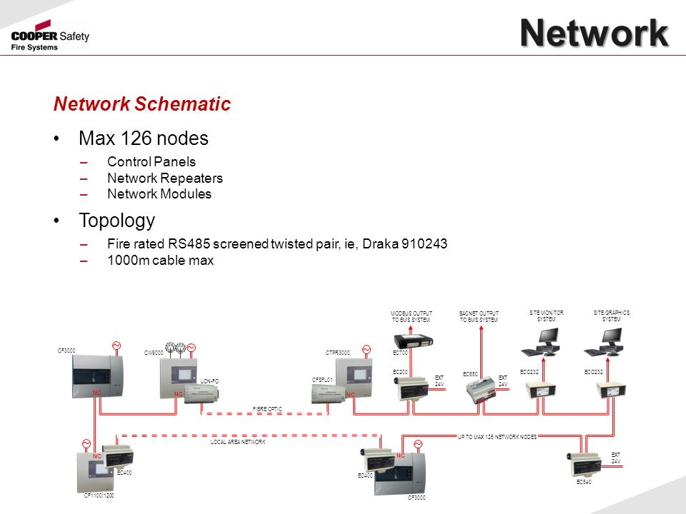Network Network Schematic Max 126 nodes Topology Control Panels