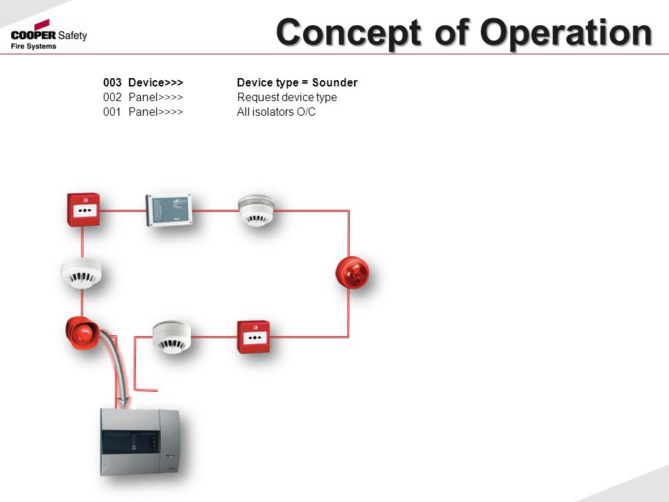 Concept of Operation 003 Device>>> Device type = Sounder