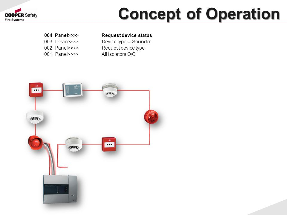 Concept of Operation 004 Panel>>>> Request device status