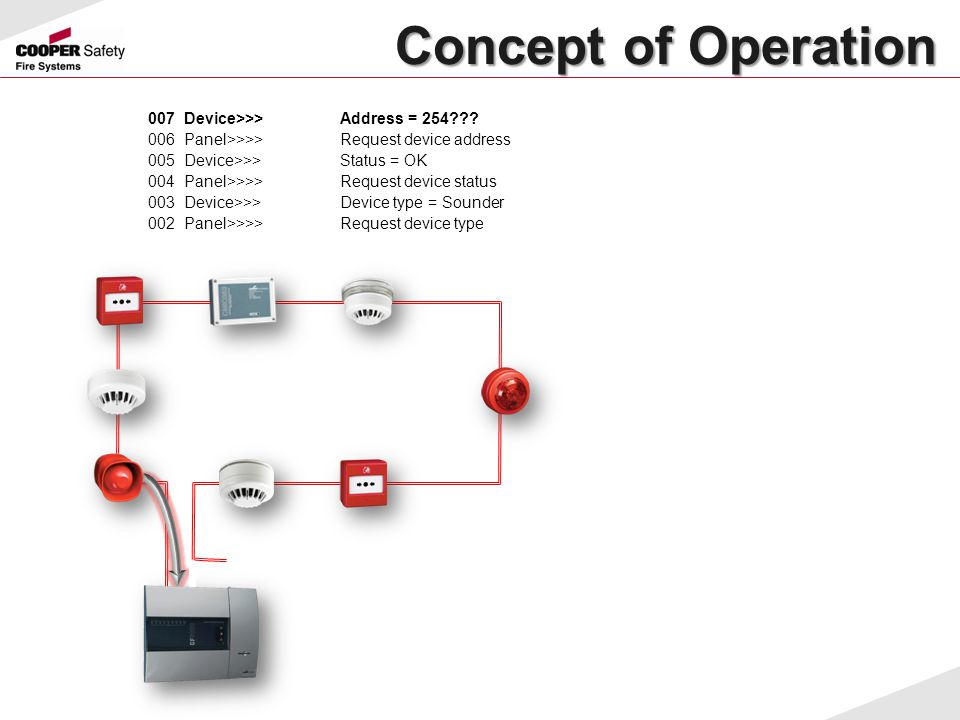 Concept of Operation 007 Device>>> Address = 254