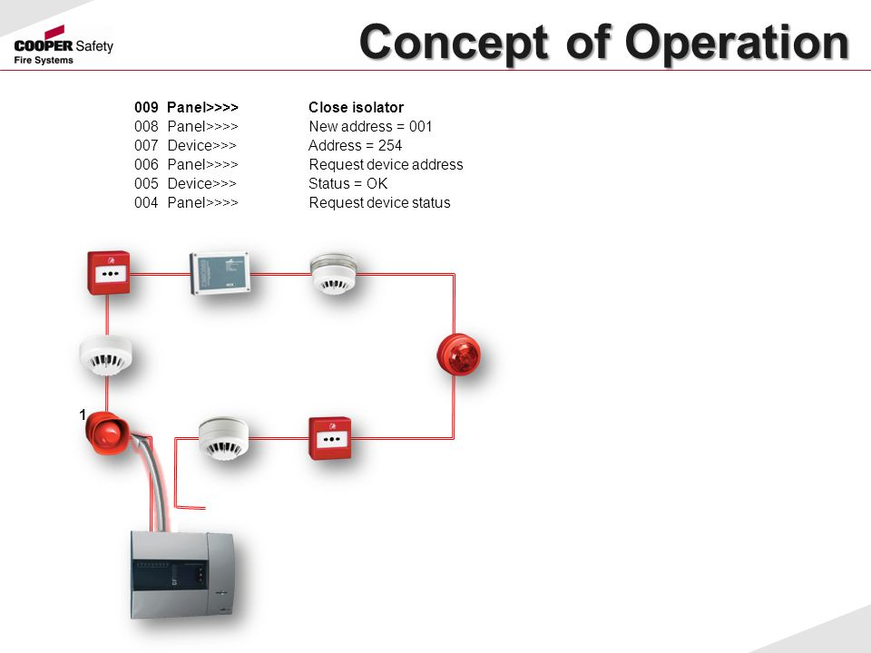 Concept of Operation 009 Panel>>>> Close isolator