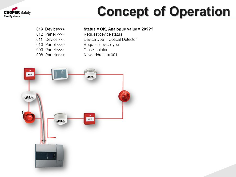 Concept of Operation 013 Device>>> Status = OK, Analogue value = 20 012 Panel>>>> Request device status.