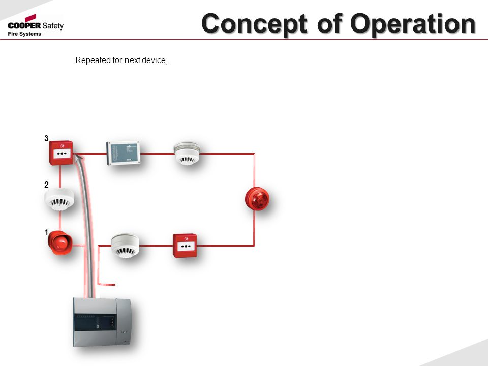 Concept of Operation Repeated for next device, 3 2 1