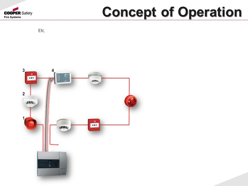 Concept of Operation Etc, 3 4 2 1