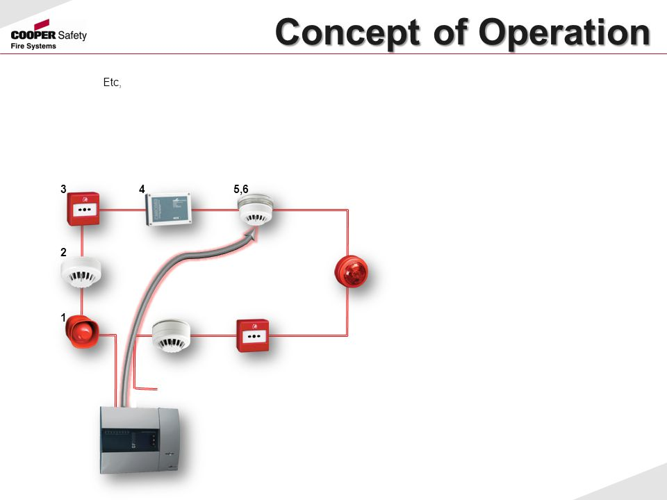Concept of Operation Etc, 3 4 5,6 2 1