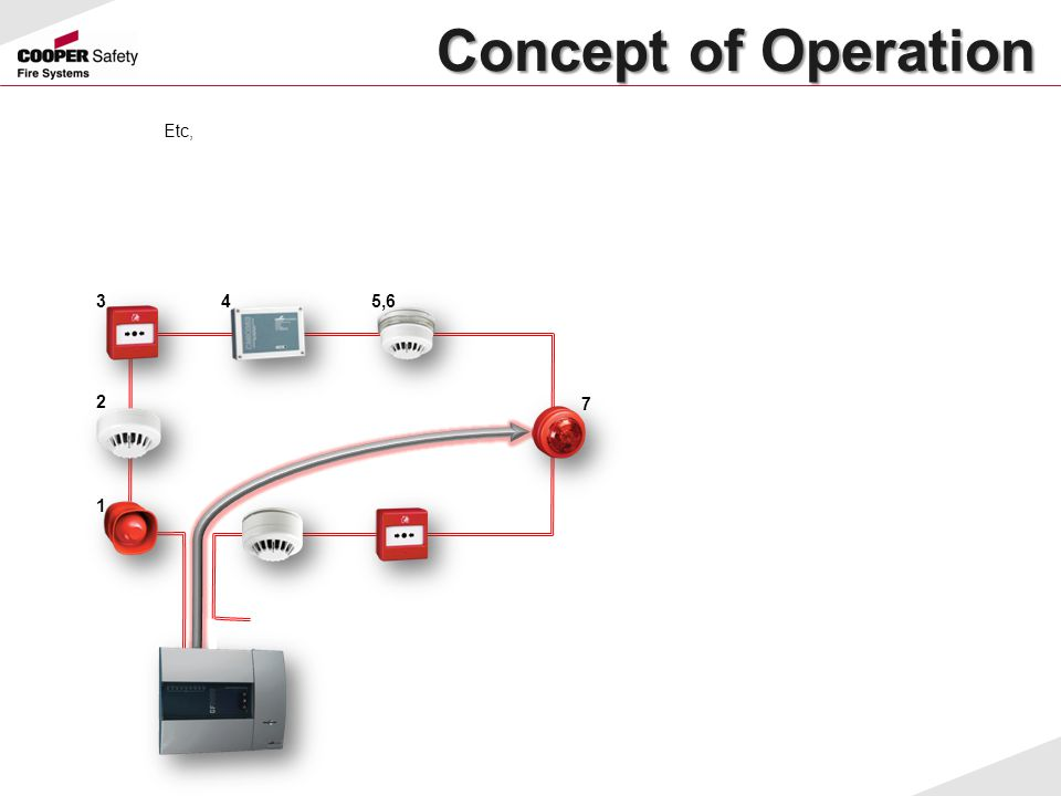 Concept of Operation Etc, 3 4 5,6 2 7 1