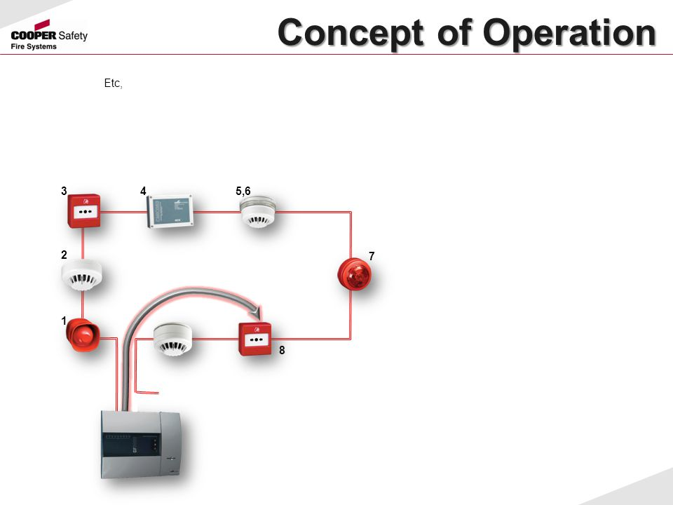 Concept of Operation Etc, 3 4 5,6 2 7 1 8