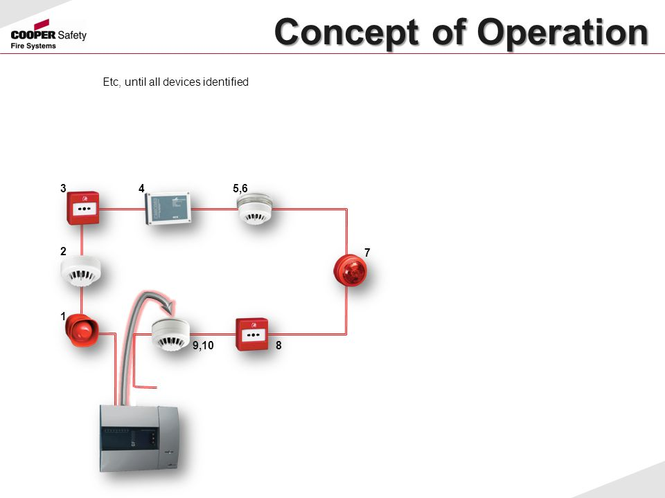 Concept of Operation Etc, until all devices identified 3 4 5,6 2 7 1