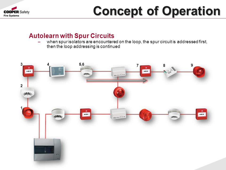Concept of Operation Autolearn with Spur Circuits