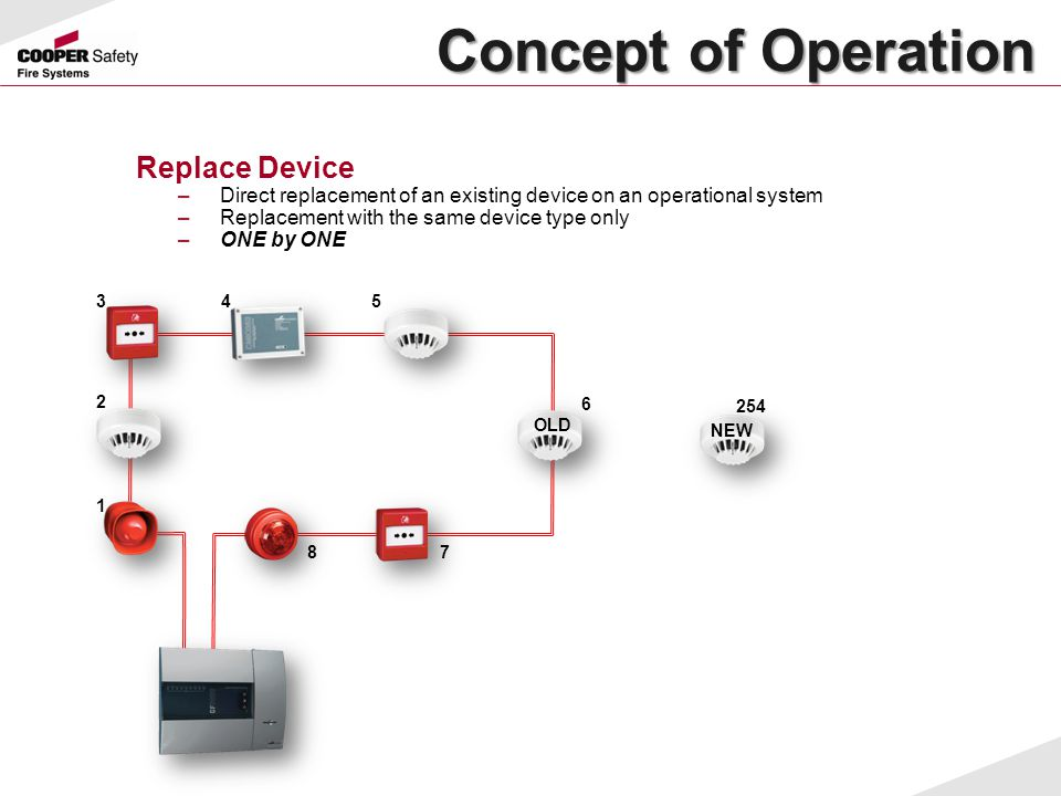 Concept of Operation Replace Device