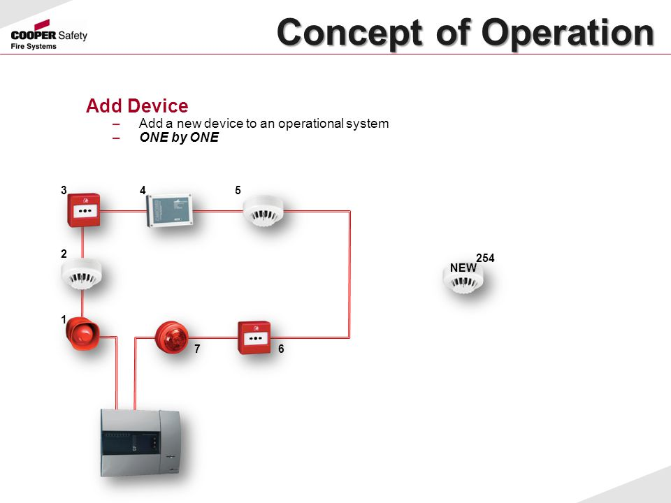 Concept of Operation Add Device