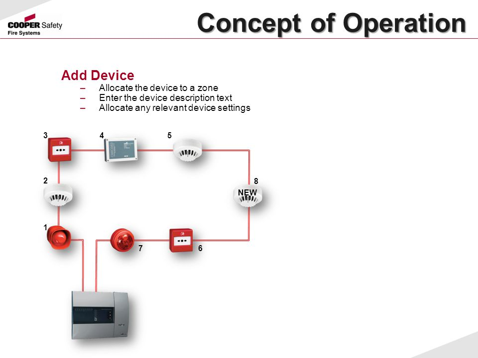 Concept of Operation Add Device Allocate the device to a zone