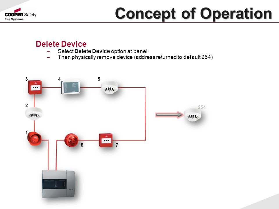 Concept of Operation Delete Device