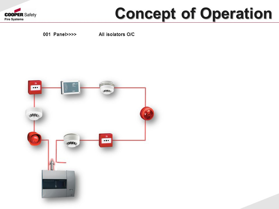 Concept of Operation 001 Panel>>>> All isolators O/C