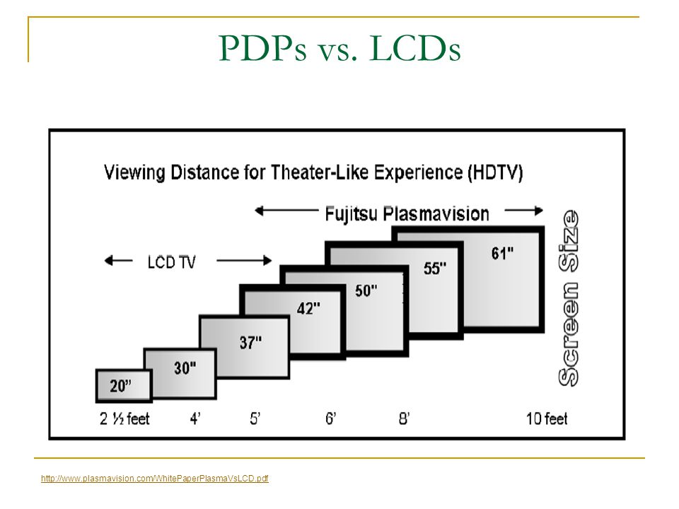 PDPs vs. LCDs Larger Screen Sizes Available in Mass Production