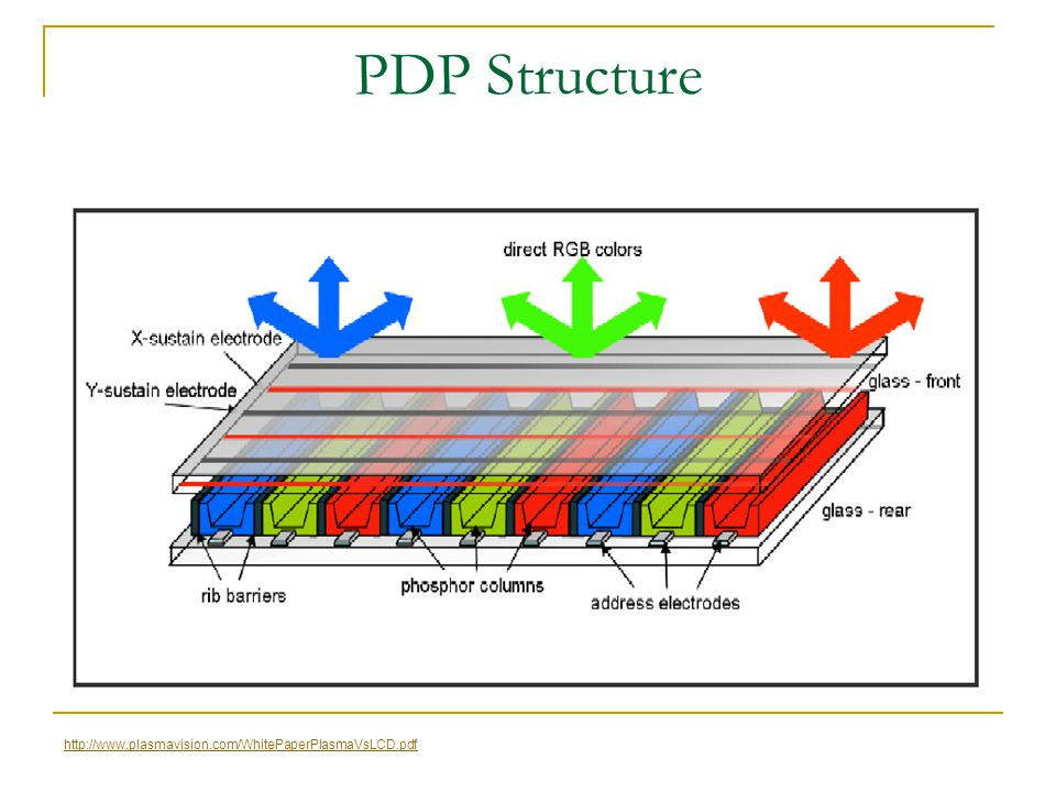 PDP Structure