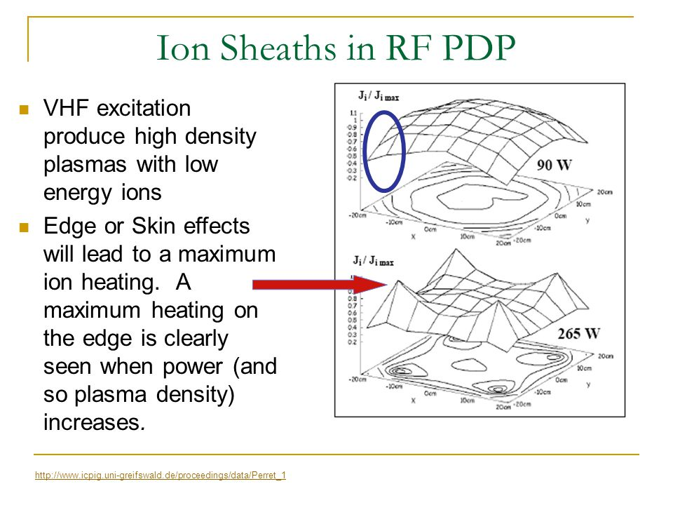 Ion Sheaths in RF PDP VHF excitation produce high density plasmas with low energy ions.