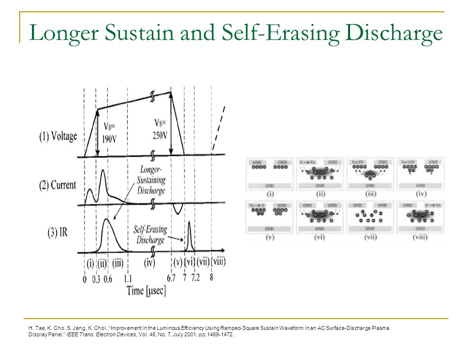 Longer Sustain and Self-Erasing Discharge
