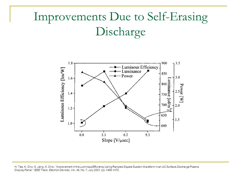 Improvements Due to Self-Erasing Discharge