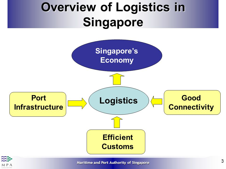 Overview of Logistics in Singapore