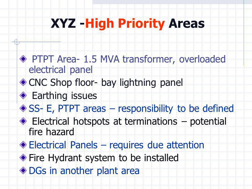 XYZ -High Priority Areas