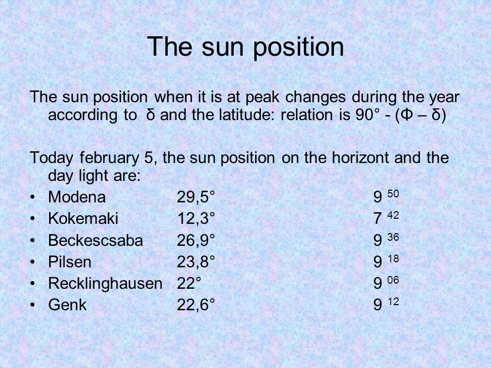 The sun position The sun position when it is at peak changes during the year according to δ and the latitude: relation is 90° - (Φ – δ)