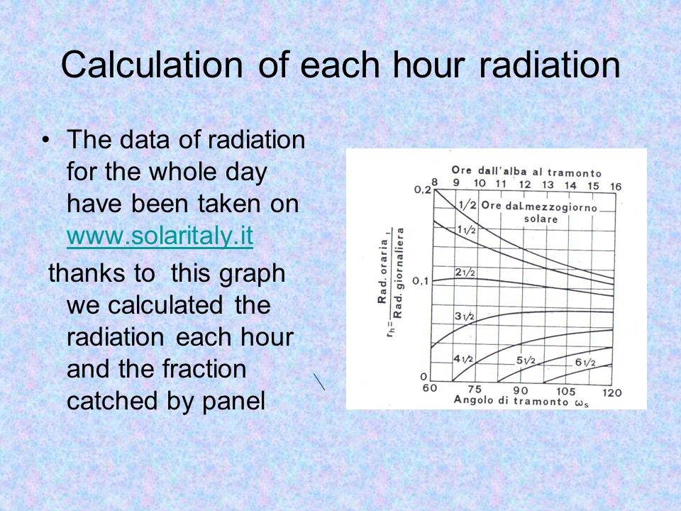 Calculation of each hour radiation