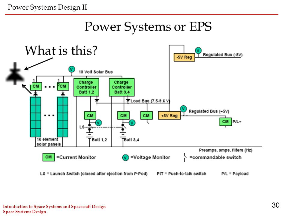 Power Systems or EPS What is this Power Systems Design II 30